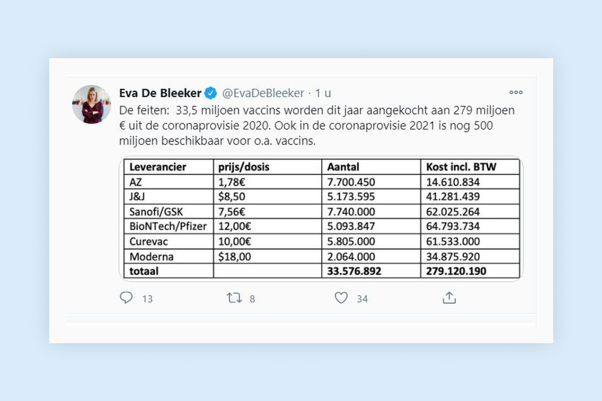 Belgian politician tweets Covid-19 vaccine prices