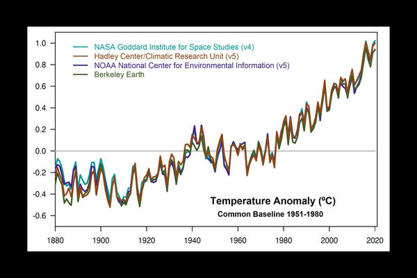 This plot shows yearly temperature anomalies from 1880 to 2019, with respect to the 1951-1980 mean, as recorded by NASA, NOAA, the Berkeley Earth research group, and the Met Office Hadley Centre (UK).